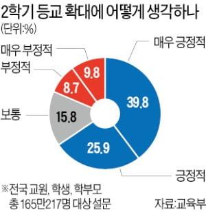 """학부모 77% """"전면등교 찬성""""…고교생은 절반 넘게 """"반대"""""""