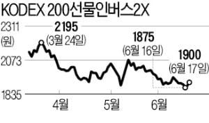 美 금리 조기인상 가능성…보험株 오르고 증권·건설株 하락