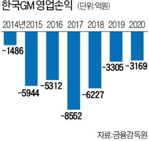 """""""한국 공장, 잦은 파업으로 확신 못줘""""…GM본사 임원들, 노조 면전서 '돌직구'"""