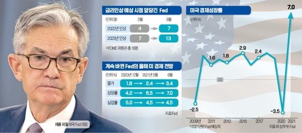 """Fed """"올 물가 3.4%, 성장률 7% 급등""""…美 '긴축의 길' 들어서나"""