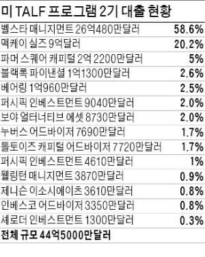 美 코로나 구제금융 프로그램에 한국 기관이 절반 이상 자금 댔다
