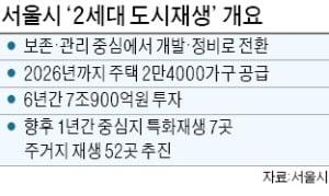 보존에서 개발·정비로…서울시 '2세대 도시재생' 나선다