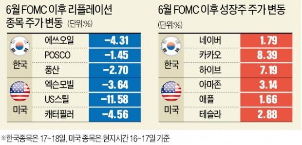 한풀 꺾인 리플레이션株…다시 뛰는 성장株