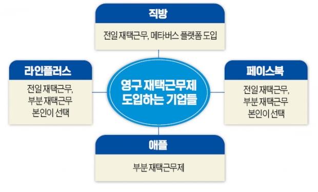 """""""굿바이 오피스""""…네이버 라인, 국내 첫 영구재택근무"""