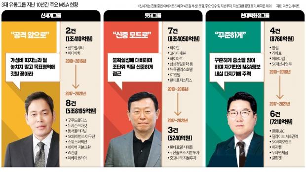 유통명가의 M&A 본능…신세계 '공격' 롯데 '수비' 현대百 '꾸준'