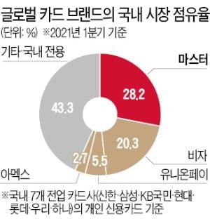 '고액 수수료' 비자카드, 한국서 점유율 '뚝뚝'