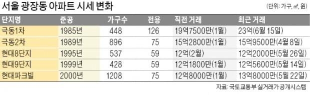 재건축·리모델링 추진…광장동 집값 '들썩'