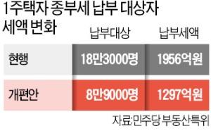 """성난 부동산 민심에…""""부자 감세냐""""보다 """"100만표 잃는다"""" 힘 실려"""