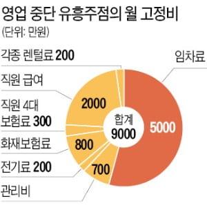"""""""1년 쉬었는데 재산세 폭탄""""…유흥업계 '한숨'"""