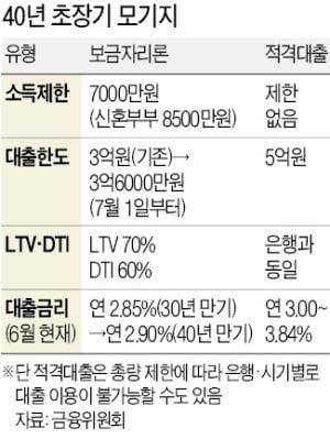 '40년 모기지' 내달 도입…청년·신혼부부 6억 집 살 때 3.6억 빌려준다