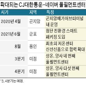 CJ-네이버 '익일배송' 본격 참전