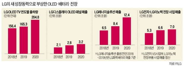 독한 선택 주저안한 '구광모의 LG' 3년…배터리·OLED·전장에 올인