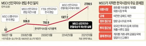 """MSCI """"환율·공매도 문제 있다""""…정부·금융당국은 '뒷짐'만"""