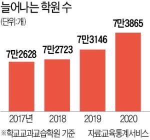 '학원 일요휴무제' 군불 때는 서울시의회