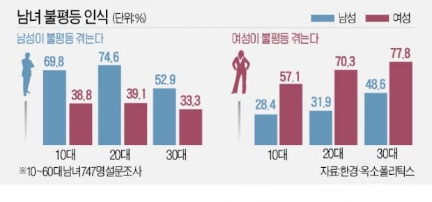 """""""선생님 페미죠?"""" """"기업 광고에 남혐""""…지역·세대 갈등보다 무섭다"""