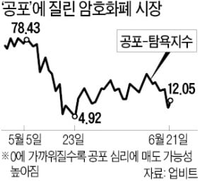 """공포에 휩싸인 코인시장 """"3만달러 깨지면 투매 나올 것"""""""