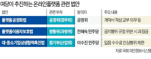 """네이버·카카오 겨냥한 與…""""온라인도 골목상권처럼 규제"""""""