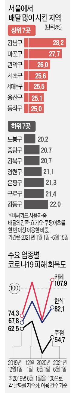 카페, 코로나 회복력 1위…서울 '배달킹'은 강남구