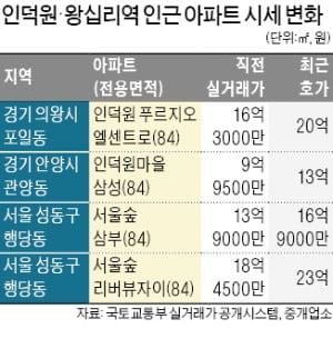 """GTX-C역 생긴다""…왕십리·인덕원 '들썩'"