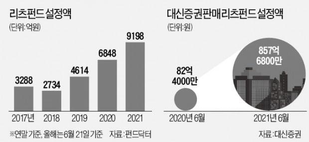 """""""코피 봤던 오피스·상가 기지개""""…리츠 펀드 규모 6개월새 34%↑"""