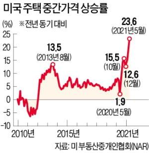 고삐 풀린 美 집값…'사상 최고치' 또 깼다