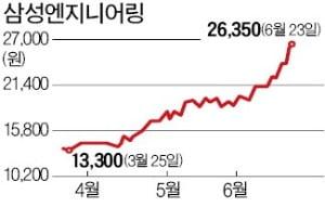 이달에만 40% 뛴 삼성ENG, 기저효과+수주 '쌍끌이 호재'