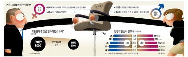 """20대 남초·최악 취업난이 부른 '性戰'…서로 """"불공정 피해자"""""""