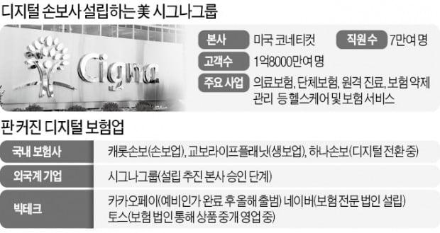 美 시그나, 한국서 디지털손보社 세운다