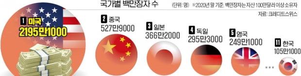 """세계 백만장자 1년새 520만명 늘어…""""코로나로 자산가치 급등"""""""
