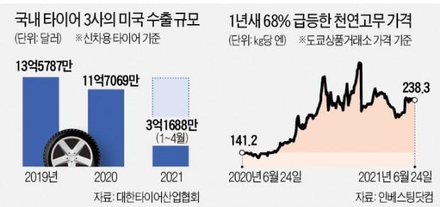 타이어 3사 '가시밭길'…고무값 상승·물류난·美 반덤핑 관세까지