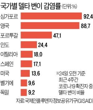 """전파력 최강 '델타변이' 확산…정은경 """"유입 차단 나설 때"""""""
