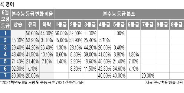 [2022학년도 대입 전략] 6월 모의평가보다 등급 떨어진다 보고 목표대학 정해야