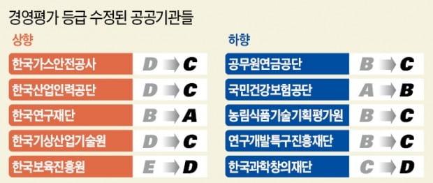 6년 연속 'A'라던 건보공단 'B'…기재부 신뢰 추락