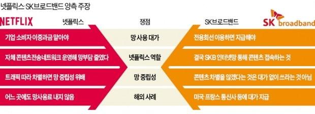 """'OTT 트래픽 1위' 넷플릭스, 망 사용료 0원…""""국내社 역차별 해소"""""""
