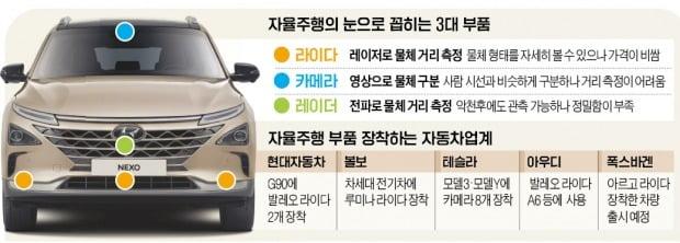 라이다 vs 카메라…자율주행 '눈싸움' 치열