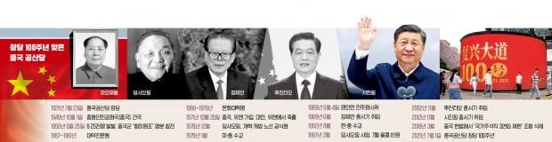 1黨독재에 시장경제 접목…9200만 당원이 체제유지 핵심