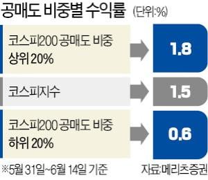 공매도 비중 높은 종목 코스피 수익률 오히려 앞섰다