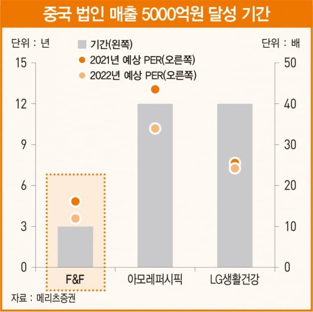 흠잡을 곳 없는 패션주 F&F[베스트 애널리스트 추천 종목]