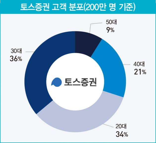 '2030세대가 70%' …토스증권이 MZ세대를 사로잡은 비결