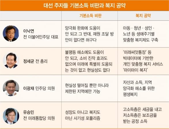 [홍영식의 정치판]대선판 '뜨거운 감자' 예고한 '기본소득'
