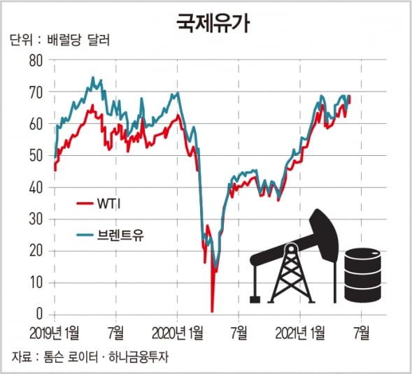 국제유가 급등…미국 휘발유 가격도 연초 대비 35% 올라