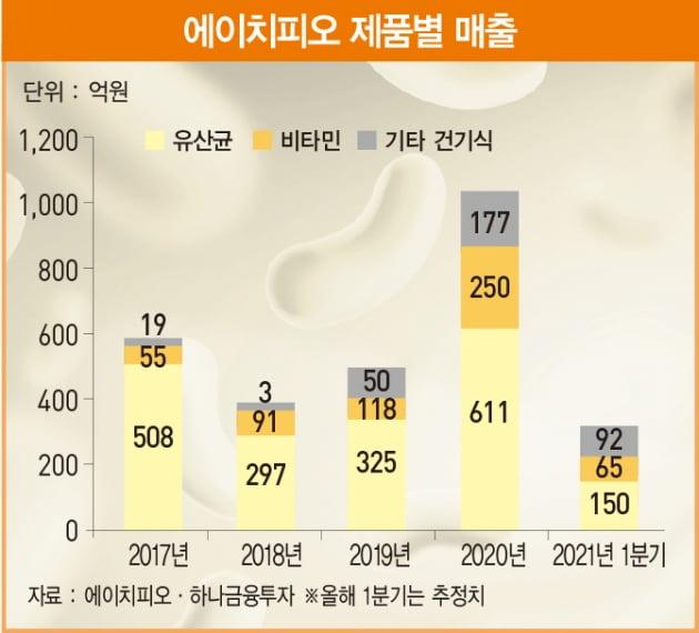 '우수한 원료'…프리미엄 건기식 돋보이는 에이치피오[베스트 애널리스트 추천 종목]