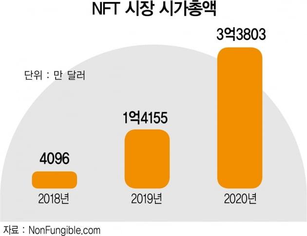 예술품부터 한정판까지 거래한다…1년 만에 131배 성장한 NFT 시장