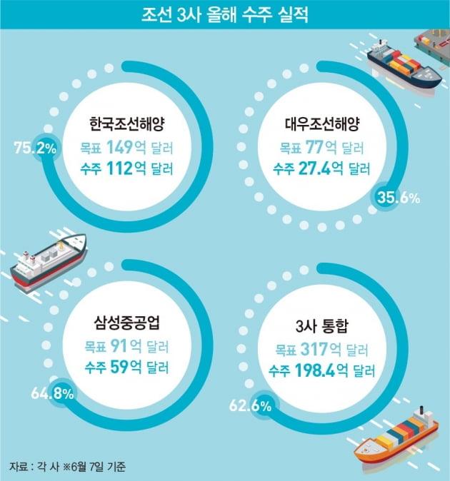 고개 든 '조선업 슈퍼 사이클'…조선 '빅3' 올해 수주 목표 63% 채워
