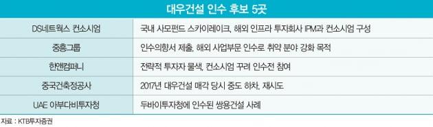 """""""골든타임은 지금""""…몸값 뛰는 대우건설에 마음 급한 인수 후보"""