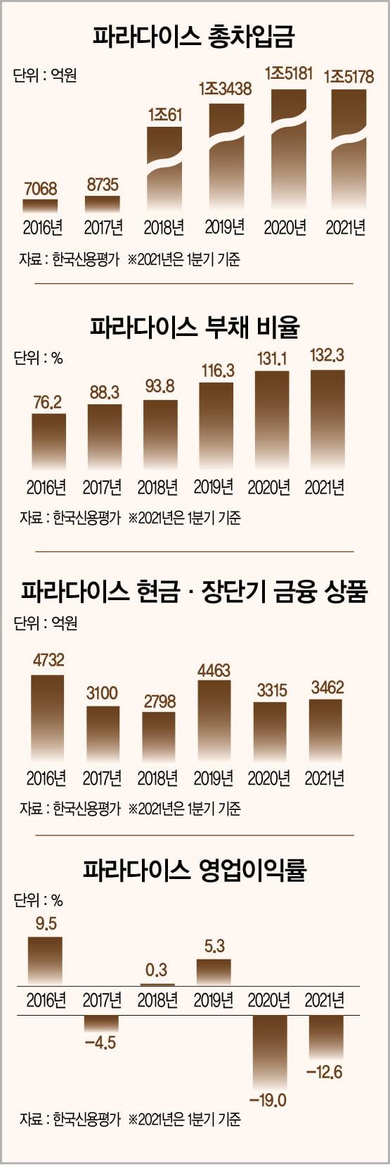'코로나19 암흑기' 끝 부활 드라마 쓰는 파라다이스