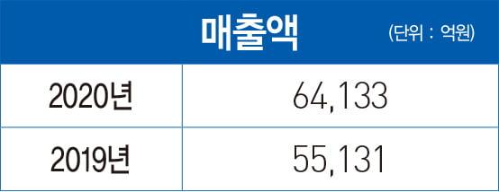 배재훈 HMM 사장, '위닝 멘탈리티'로 쉬지 않고 도약