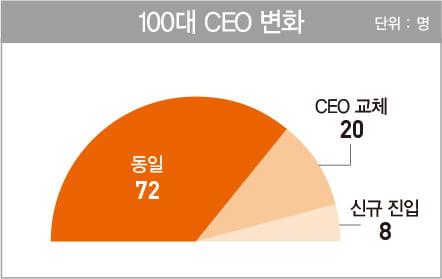 한국을 대표하는 100명의 CEO… 삼성·SK그룹 9명 '공동 1위'