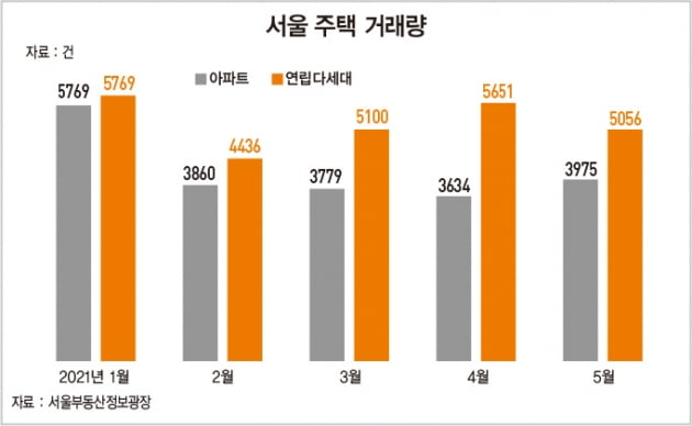 """""""아파트 너무 비싸"""" 서울 빌라 거래량, 5개월째 아파트 추월"""