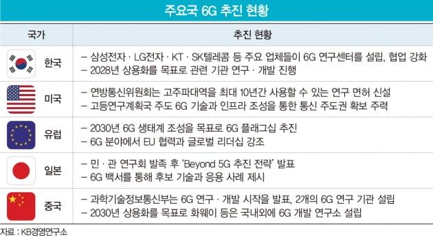 '기술 시연·표준화 선도'…삼성·LG, 글로벌 6G 주도권 잡는다